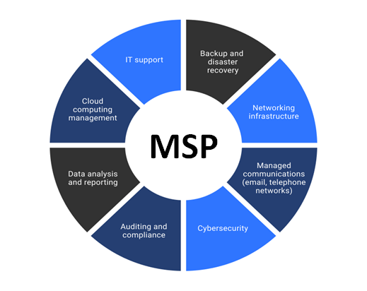 To MSP or not to MSP?, that is the question. Can you trust your outsource IT provider? Altus Digital